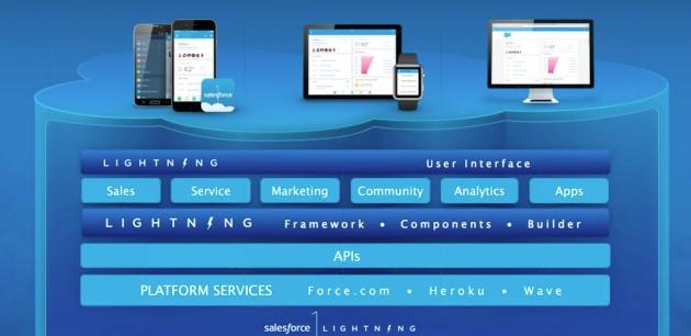 Salesforce1 Lightning: el camino más corto para desarrollar apps móviles