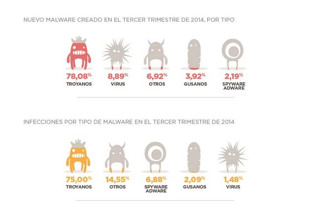 cifras malware