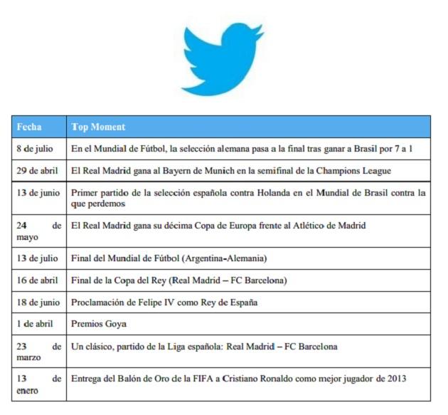 tuits destacados