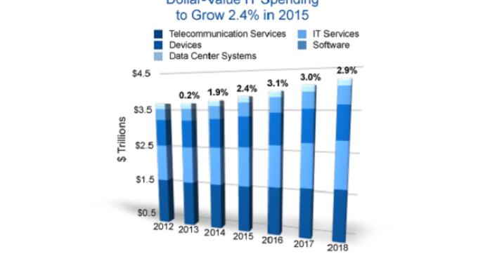 El gasto de IT aumentará un 2,4% en 2015, según Gartner