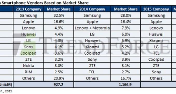 Samsung, cada vez menos líder en el mercado de smartphones
