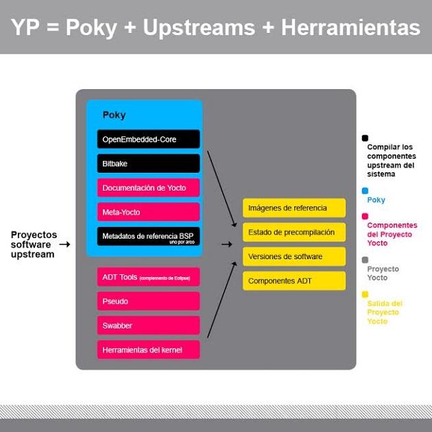 El Proyecto Yocto: distribución de Linux embebida personalizada