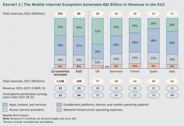 1 Mobile-Internet-Economy-Europe-Google-ex3_large_tcm80-178286