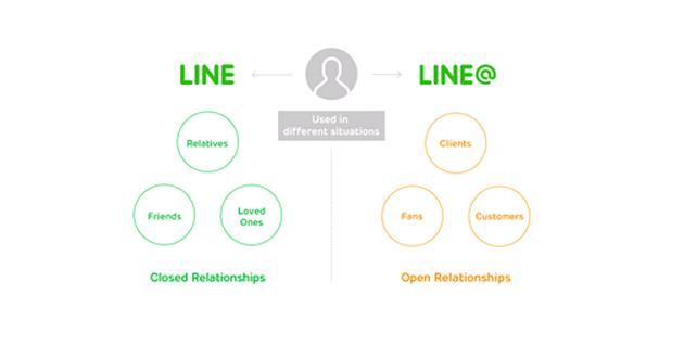 Line crea un chat para que las pymes hablen con sus clientes