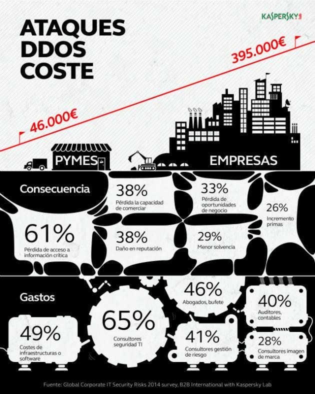 baja_DDos_cost-v5_es-01