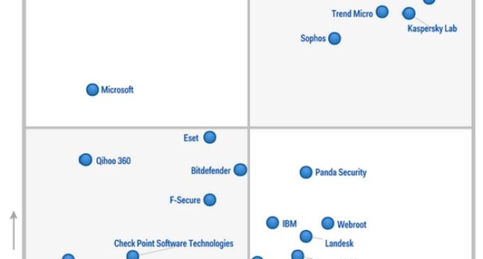 """Panda Security, """"visionaria"""" en Plataformas Endpoint Protection"""