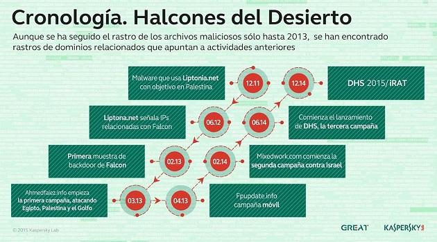 Halcones del Desierto