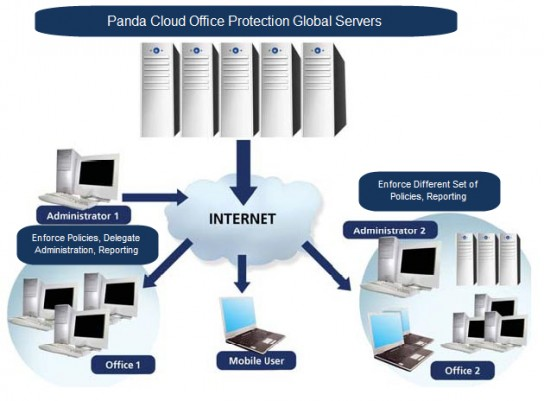 Cloud_Office_Protection_Diagram