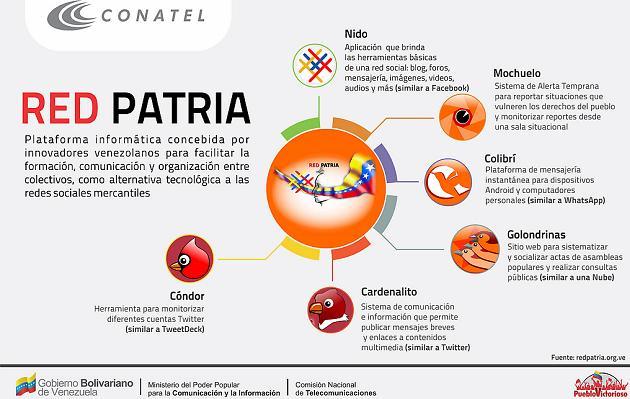Infografía Red Patria