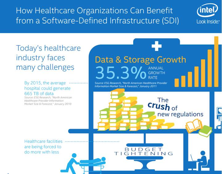 Software-Defined Infrastructure, un aliado para la salud