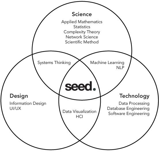 Seed-venn-552-w