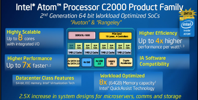 Intel Atom C2000, máxima eficiencia y costes reducidos