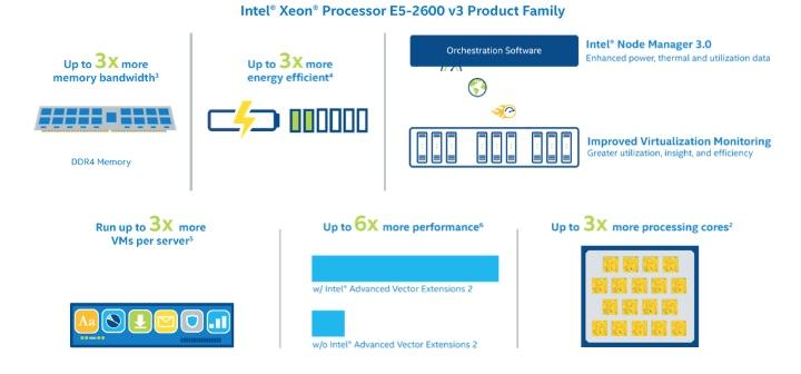 Intel Xeon E5-2600 v3, el corazon del centro de datos