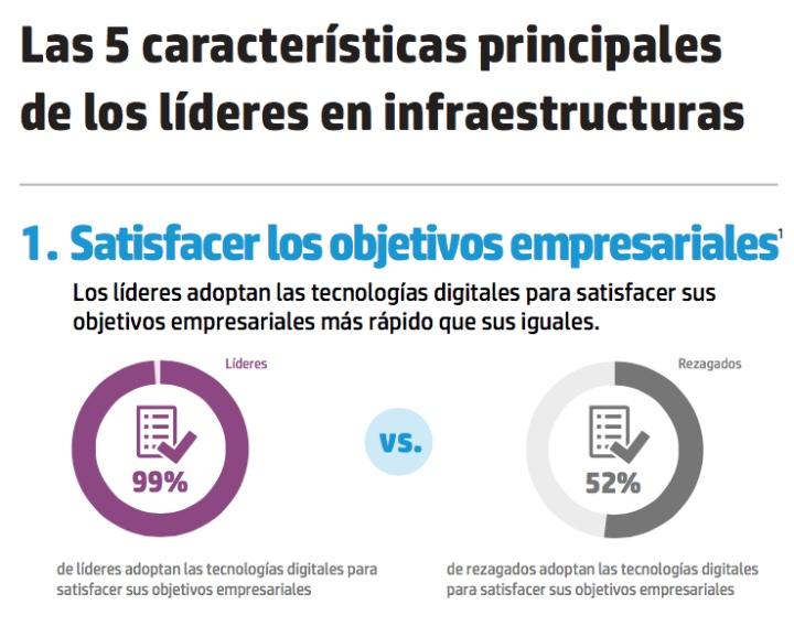 Características que definen a los líderes en infraestructuras