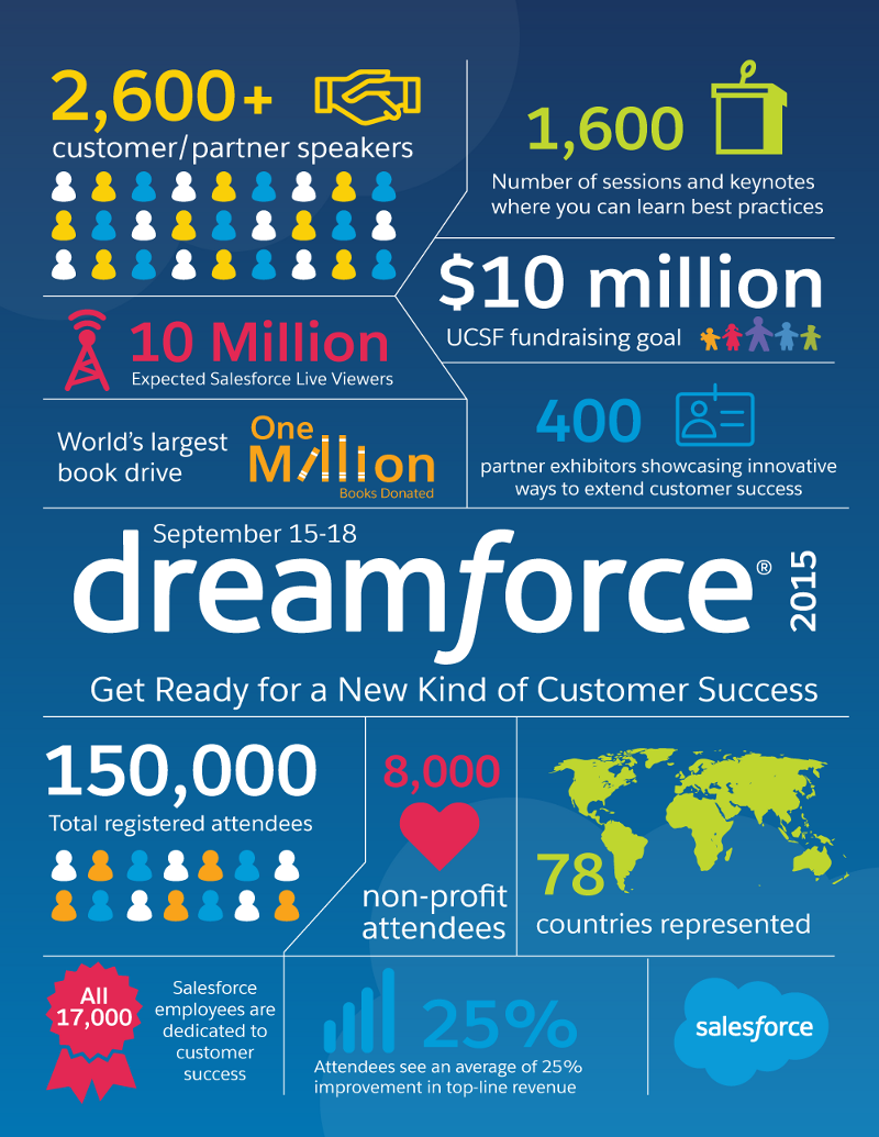 infografia dreamforce