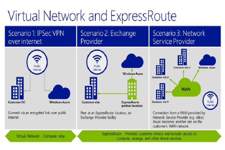 Microsoft Azure ExpressRoute