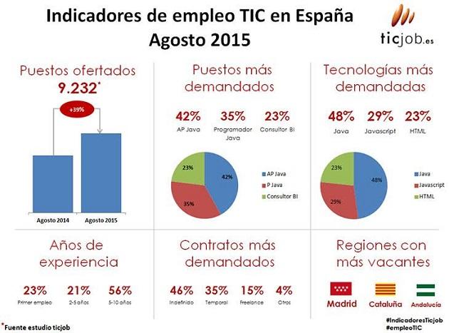 indicadores empleo ticjob