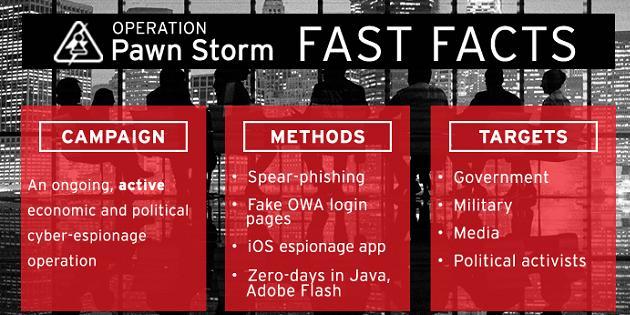 Pawn Storm vulnerabilidad zero-day 1