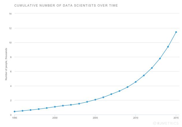 RJMetrics-cientificos-datos
