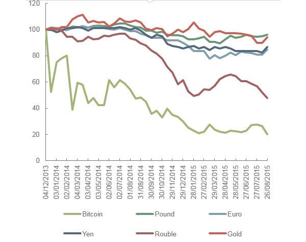 Bitcoin vs divisas 2013-2015