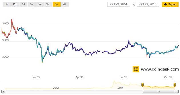 Bitcoin vs dolar 2015