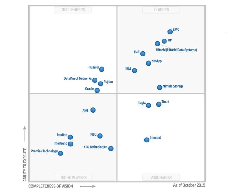 HP afianza su posición de liderazgo en cabinas de almacenamiento externo