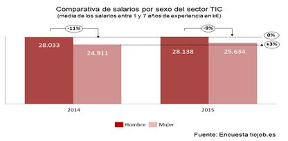 salarios4