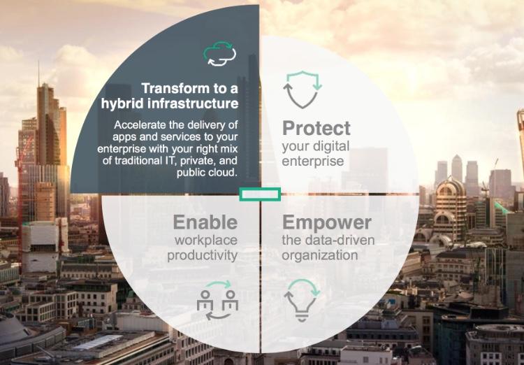 HPE Synergy, la gran apuesta de Hewlett Packard Enterprise para entornos híbridos