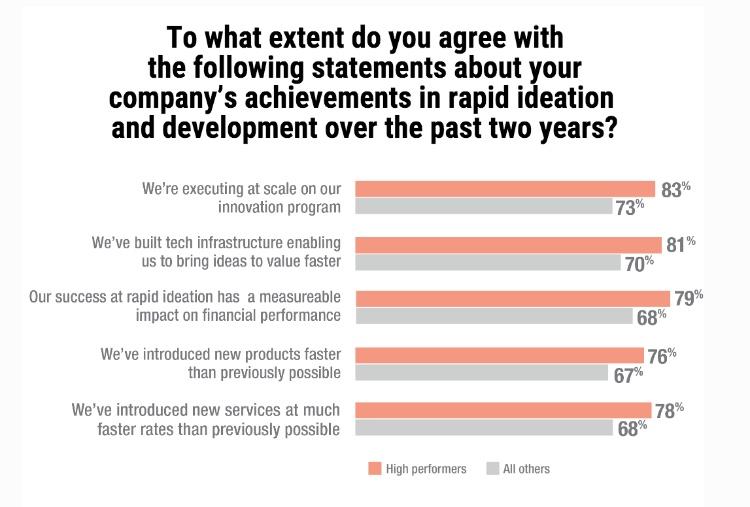 Idea Economy: cómo competir con éxito