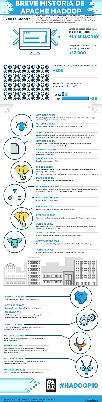 Hadoop cumple 10 exitosos años 2