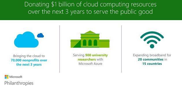 Microsoft donara servicios cloud a ONGs y universidades