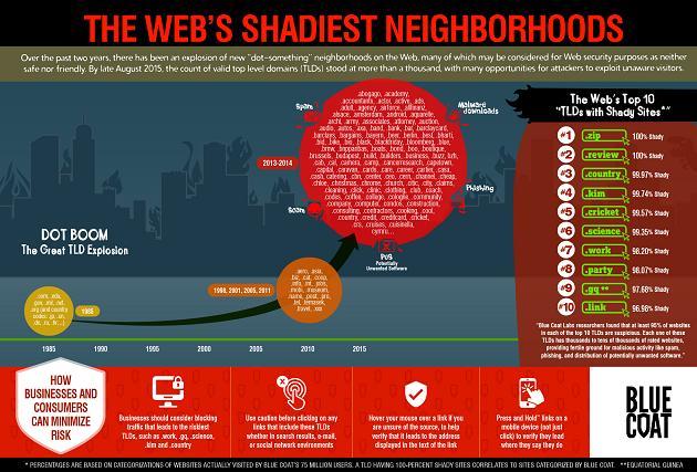 dominios alto nivel más peligrosos internet 2