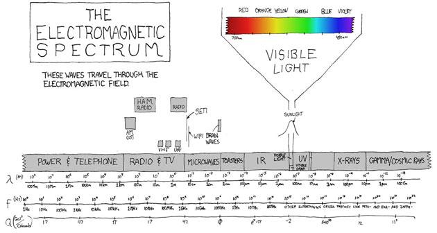 La estrella del Mobile World Congress será… el espectro electromagnetico