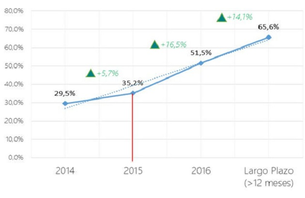 Penteo: el 35% de las empresas españolas ya usa IaaS