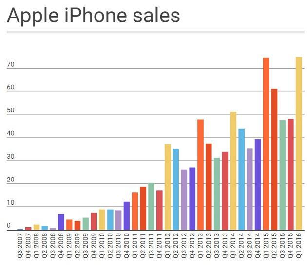 Ventas iPhones