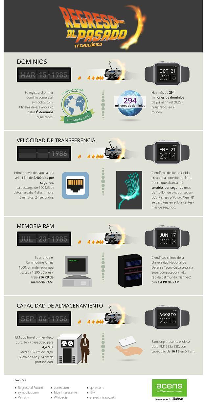 Evolución tecnología comparada con Regreso al Futuro