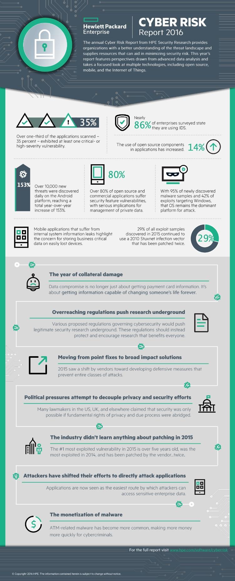 HPE identifica las principales amenazas de seguridad para las empresas