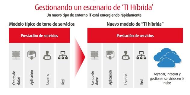 La seguridad en entornos de TI híbridos