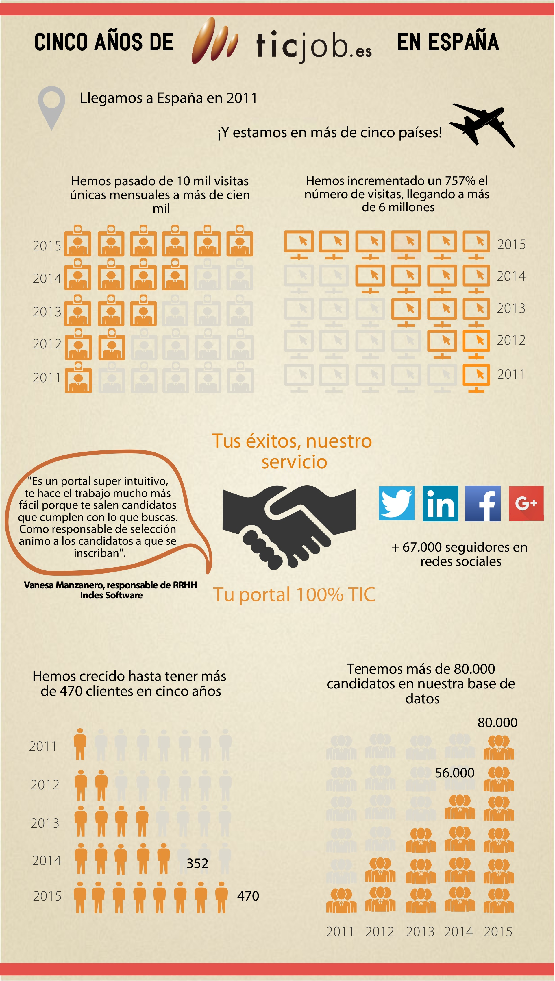 infografia cinco años final (1)