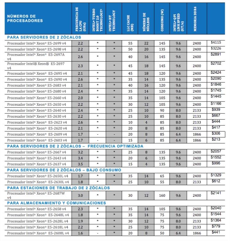 Tabla micros Intel Xeon E5-2600 v4