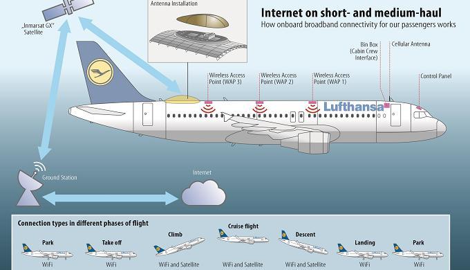 Lufthansa ofrecerá Internet en sus vuelos