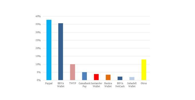 BBVA Wallet es la app de pago más usada en España 2