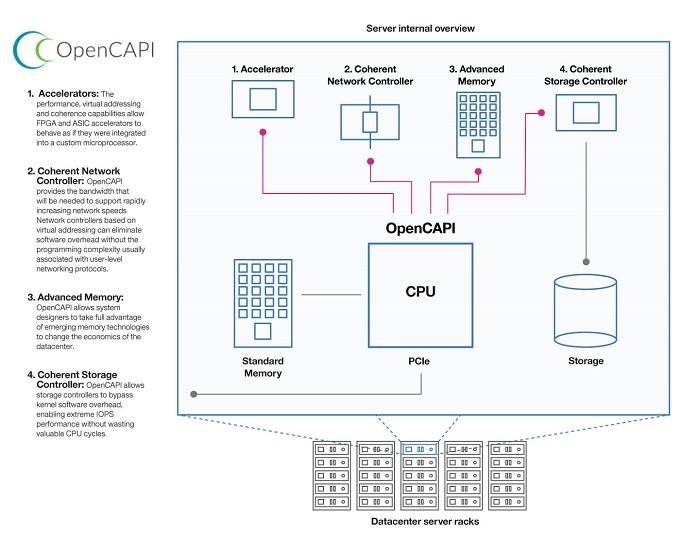 OpenCAPI