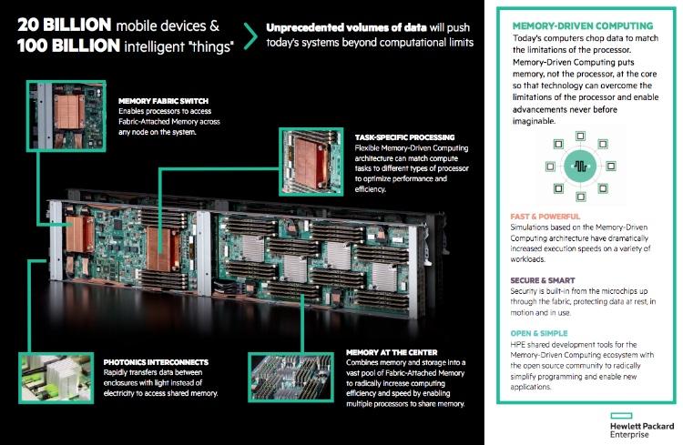 El proyecto The Machine de HPE avanza el futuro de la Computación basade en Memoria
