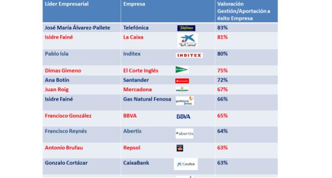 El informe de ADVICE Strategic Consultants muestra a los líderes empresariales