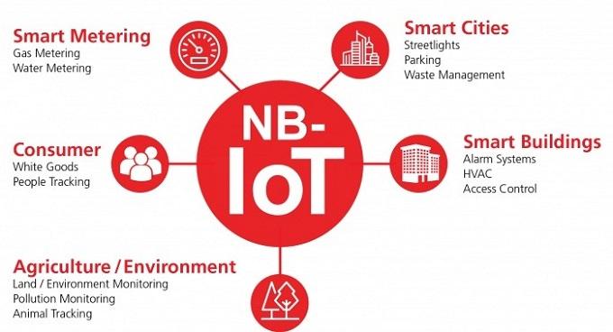 servicios NB-IOT