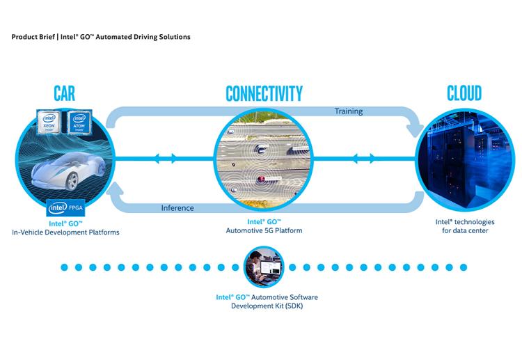 Intel GO se presenta como base del coche inteligente