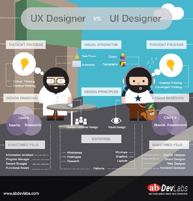Diseñador