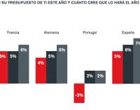 España, el país europeo que destina más presupuesto a las TI