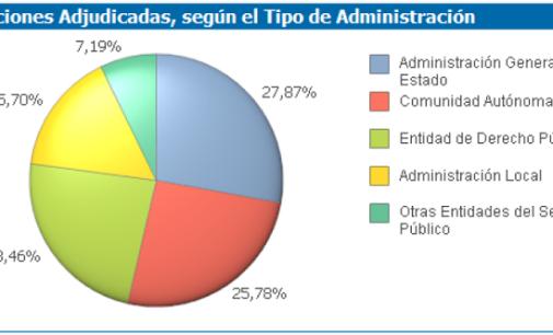 Continúa descendiendo el volumen de licitaciones en abril, según Gedesco